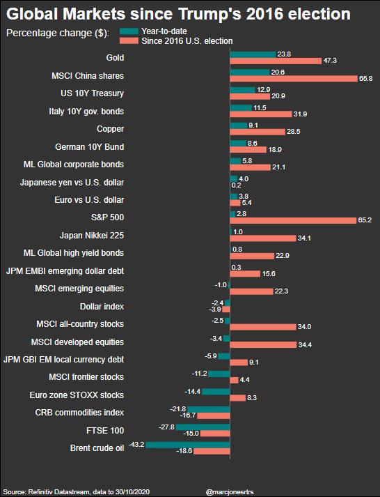 Rendimiento de diferentes activos durante mandato de Trump