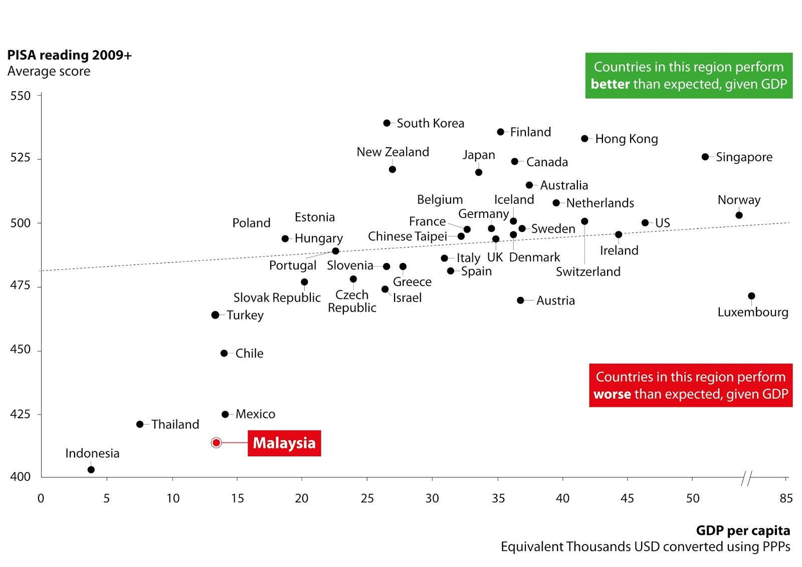 Yeo bee yin reimagining malaysia part 5 education will this figure clearly demonstrates that malaysia is the exception to the rule to this positive correlation we have performed worse than our gdp per capita malvernweather Choice Image