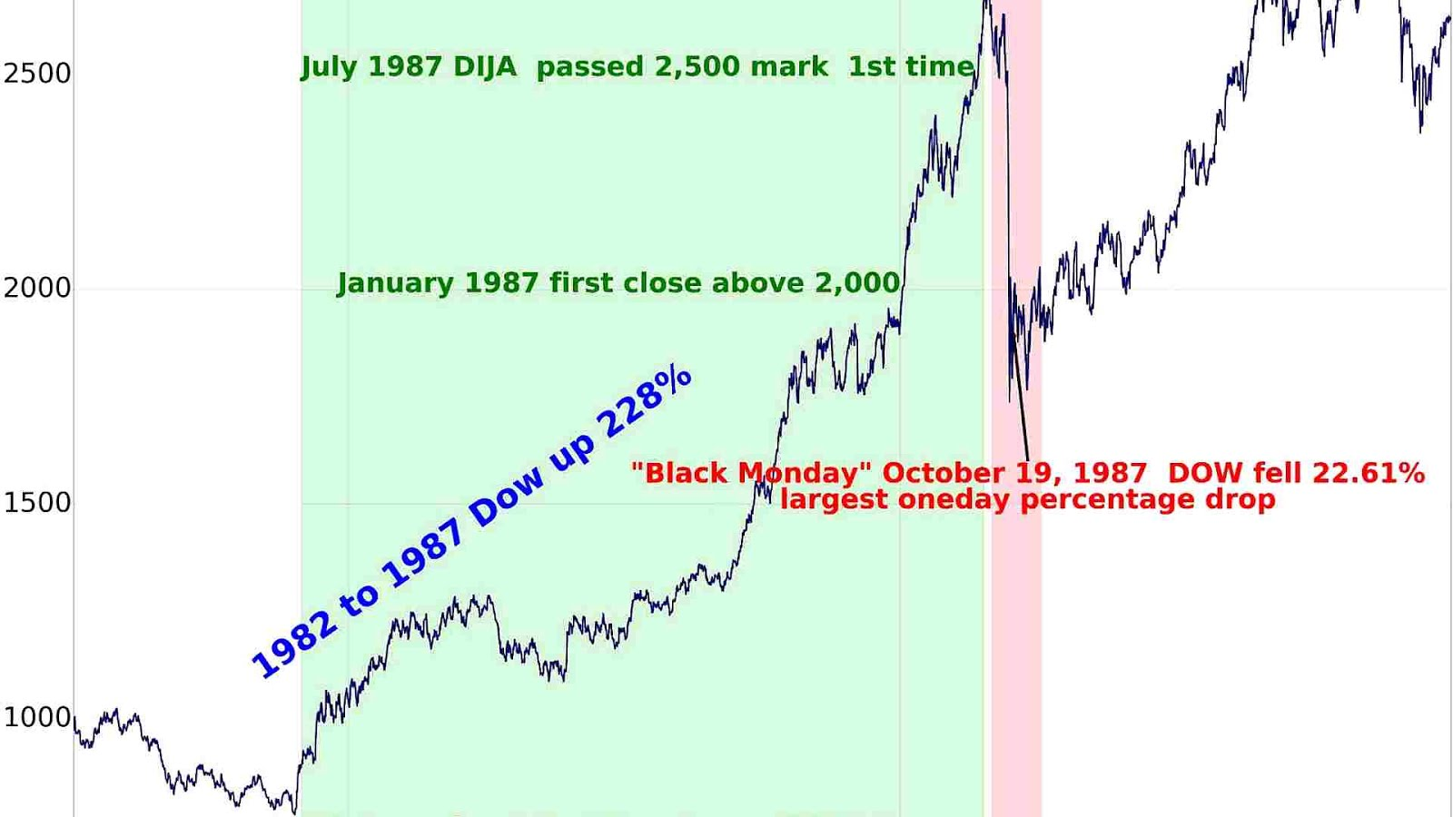Dow Jones Index Historical Chart - Index Choices