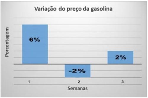 Variação do preço da gasolina