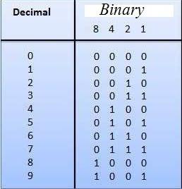 Convert 4 bit binary to decimal