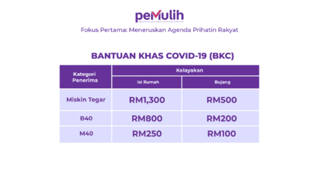 pakej bantuan khas 2021- bantuan khas covid 19 bkc