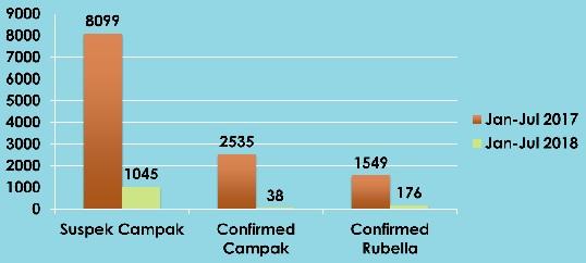Statistik Indonesia Sehat dengan Perlindungan Imunisasi