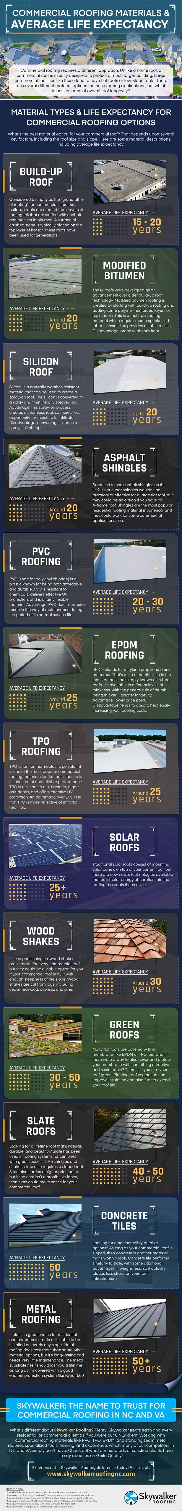Commercial Roofing Materials & Average Life Expectancy #infographic #Home Improvement #infographics #Roofing Materials