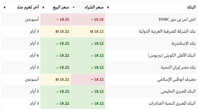 سعر الدولار اليوم في بنوك مصر