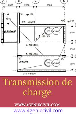 Cours de descente de charge en format pdf.
