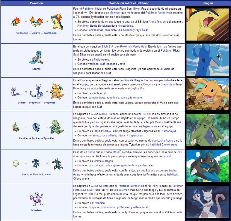 Aventura Pokémon Mis Equipos Pokémon