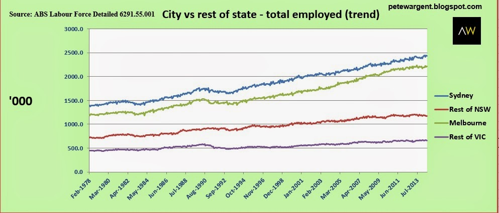 City vs rest of state-total employed