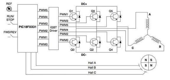 Brushless DC Motor Control Introduction Fundamental