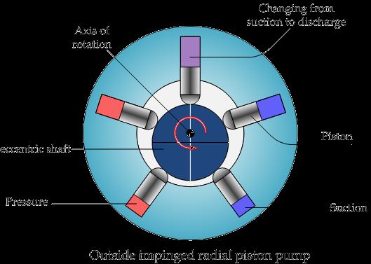 Eng. Shady Mohsen blog: Radial piston pump
