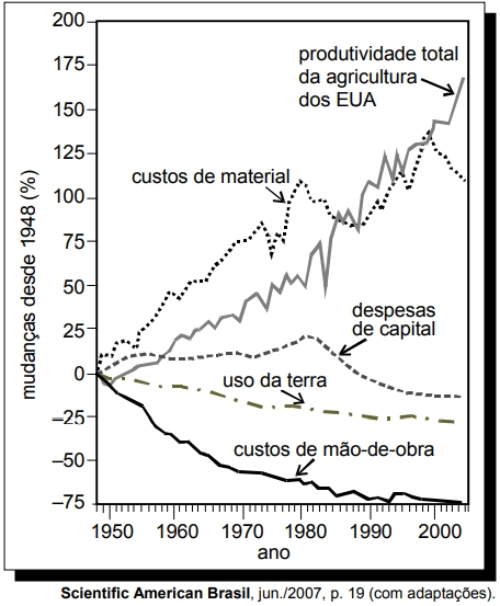 O gráfico abaixo apresenta dados referentes à agricultura desse país, no período compreendido entre 1948 e 2004.