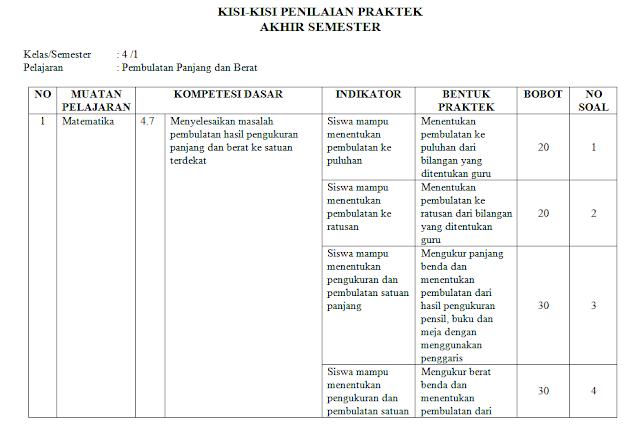 kisi-kisi ujian praktek matematika kelas 4 sd/mi: Pembulatan Panjang dan Berat