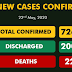 Nigeria Records 245 New Cases Of COVID-19, Total  recovered Now 2007