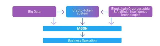 Project IAGON