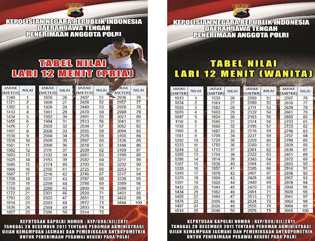 tabel nilai lari 12 menit pria dan wanita
