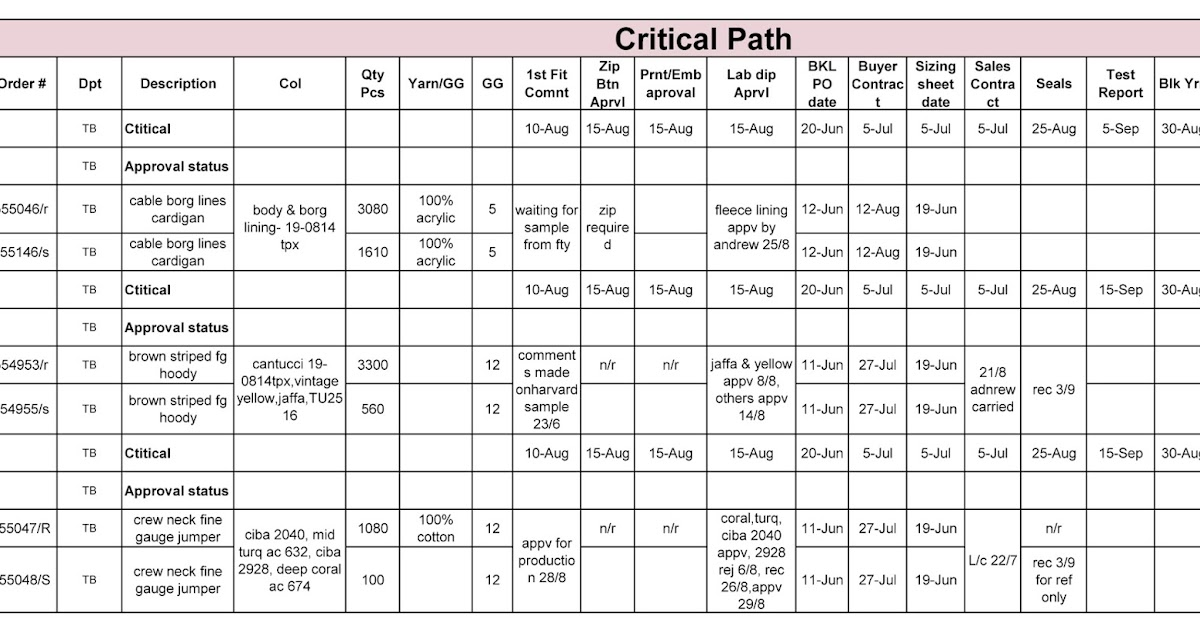 event critical path template - apparel merchandising world critical path tna