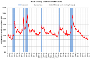Weekly Initial Unemployment Claims decrease to 215,000