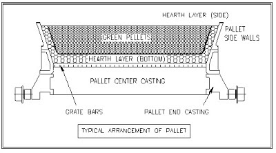 Indurating Furnace - Arrangement of Iron Ore Pellets