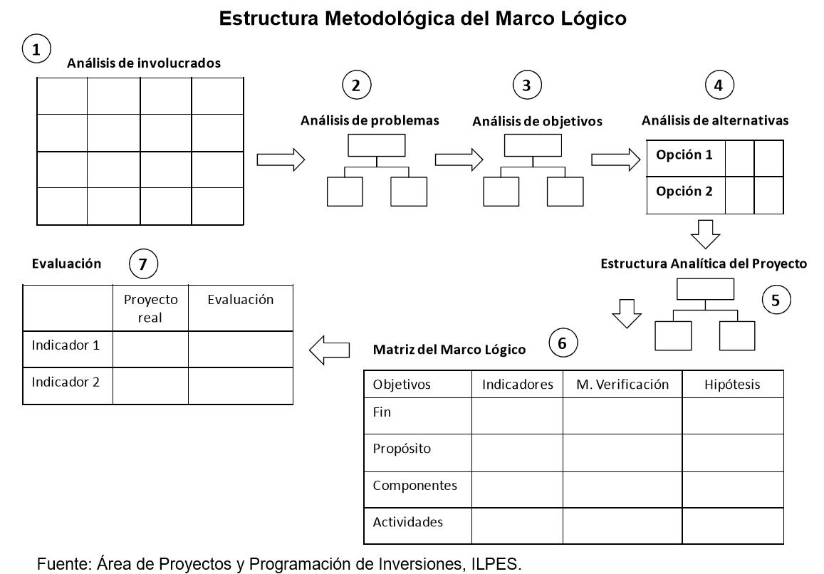 Proyecto Sociotecnológico I MI (Carlos Macallums): Fases del Enfoque ...