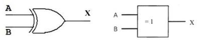 Simbol Gerbang Logika EXOR yang digunakan oleh American National Standard Institute (ANSI) dan Institute of Electrical and Electronic Engineers (IEEE) (a) lama dan (b) baru