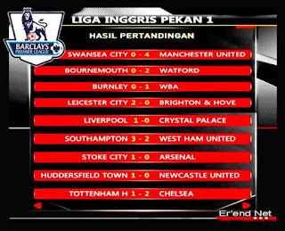 Hasil Pertandingan Premier League