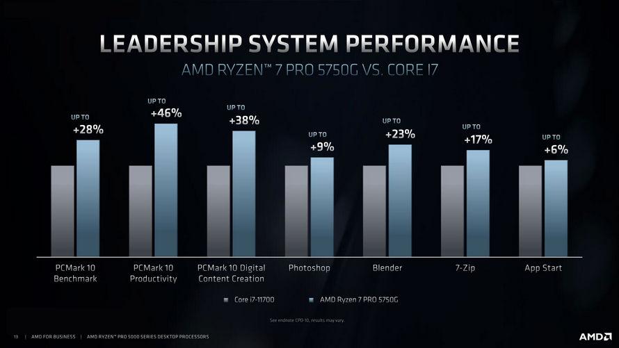AMD Ryzen Pro 5000G performansı