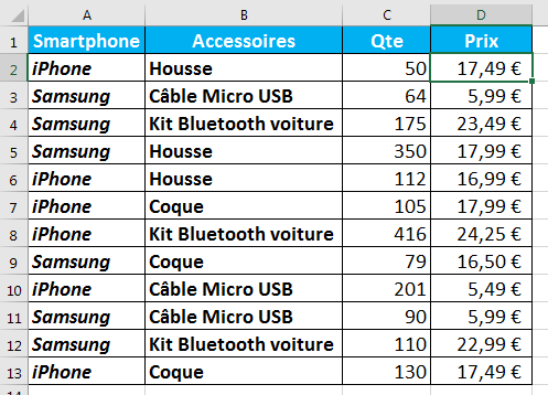 Tableau d'achat de smartphones