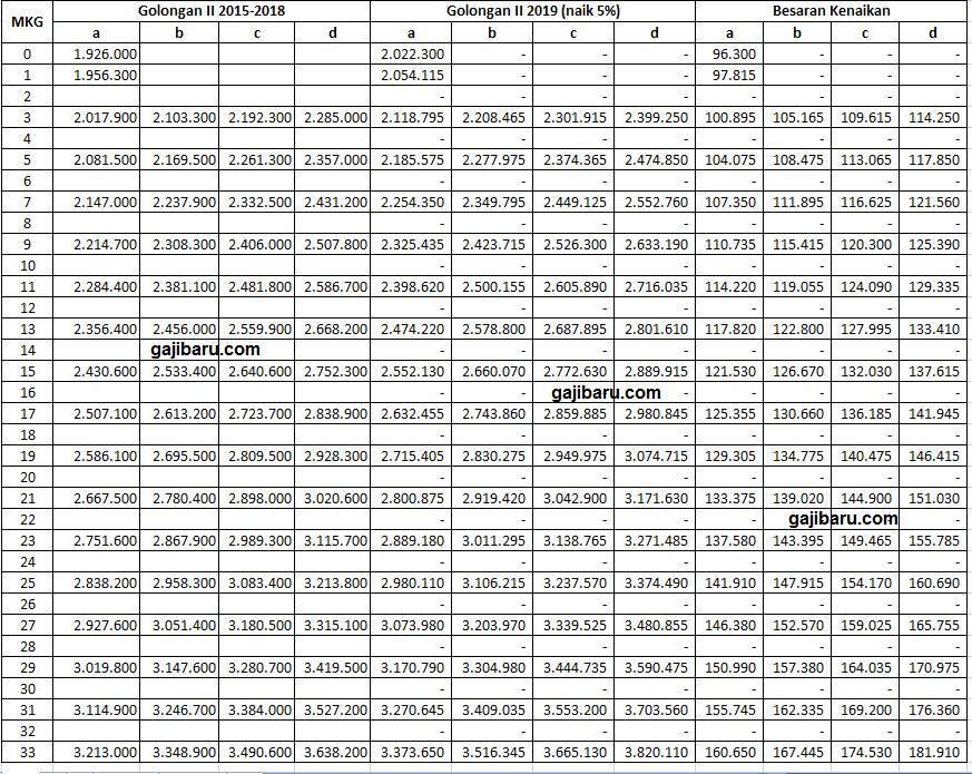 daftar gaji pns 2019 terbaru