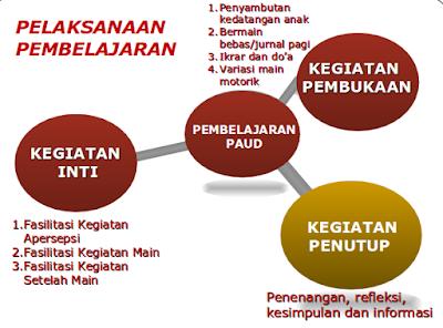 Implementasi Pembelajaran Saintifik PAUD Kurikulum 2013 PPT