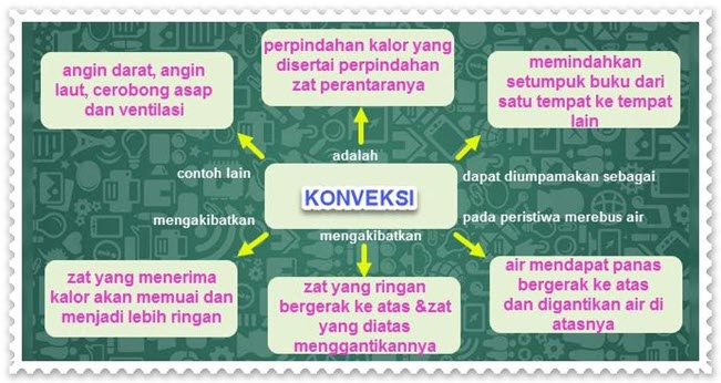 dIAGRAM kOnveksi