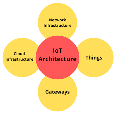 how internet of things iot works