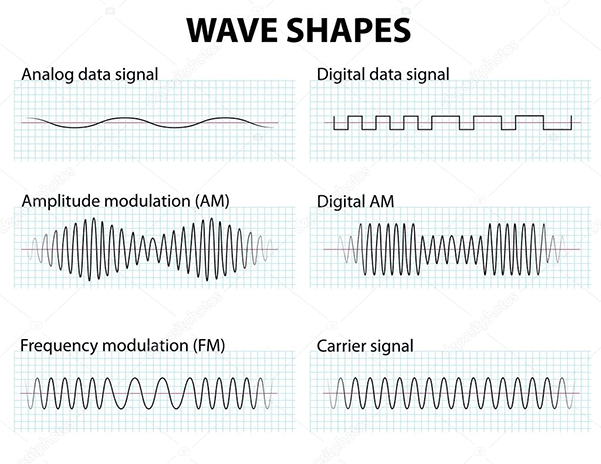 Modulation | Definition, and Types of Modulation
