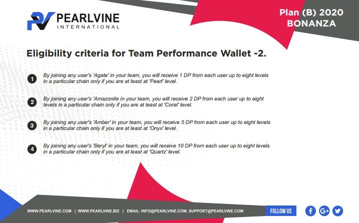 Team Performance Wellat 2