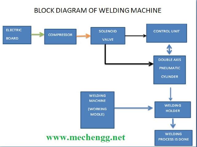 Block Diagram Of Welding Machine