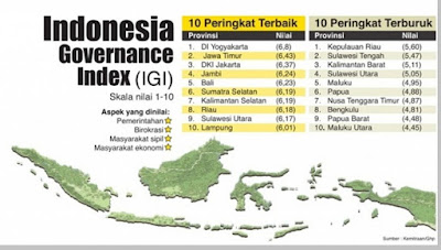 Penerapan Good Governance di Indonesia - pustakapengetahuan.com