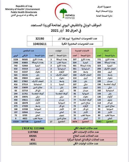 الموقف الوبائي والتلقيحي اليومي لجائحة كورونا في العراق ليوم الاحد الموافق 30 ايار 2021