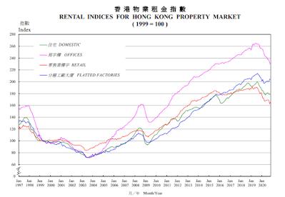 Wing Tai - HK rental index