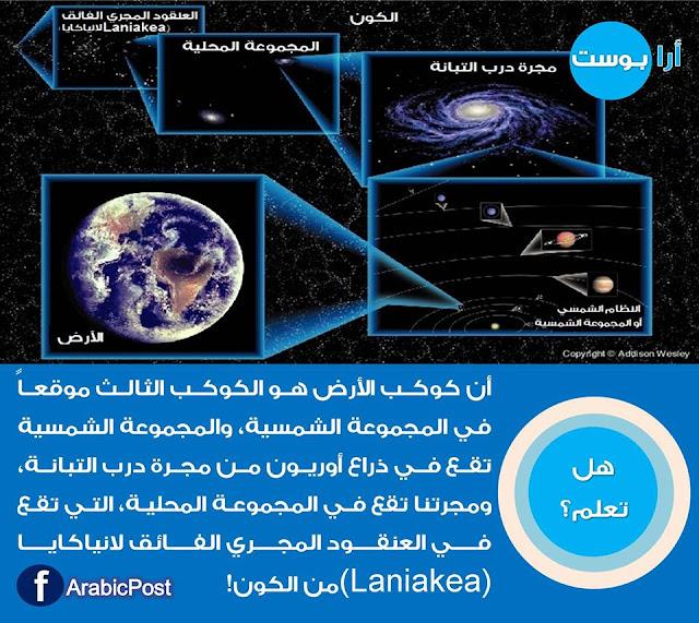 ما هو عنوان الارض, اين يقع كوكب الارض, لانياكايا, المجموعة الشمسية, العنقود المجري, المجموعة المحلية, مجرة درب التبانة, ما هو عنوان الأرض في الفضاء ؟ وأين يقع كوكب الأرض ؟
