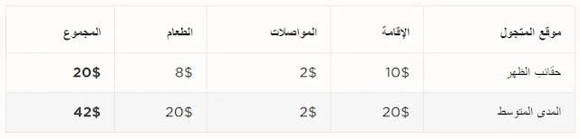 تكلفة السفر إلى تونس موقع المتجول