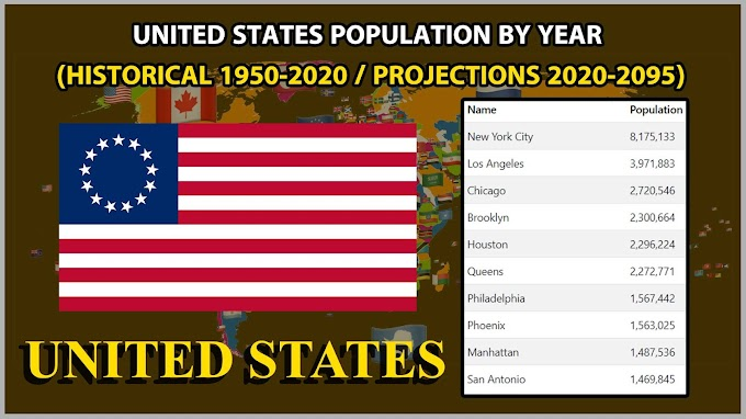 United States Population by Year Historical 1950-2020 / Projections 2020-2095