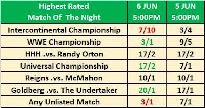 Observer Betting - Super ShowDown Match of the Night