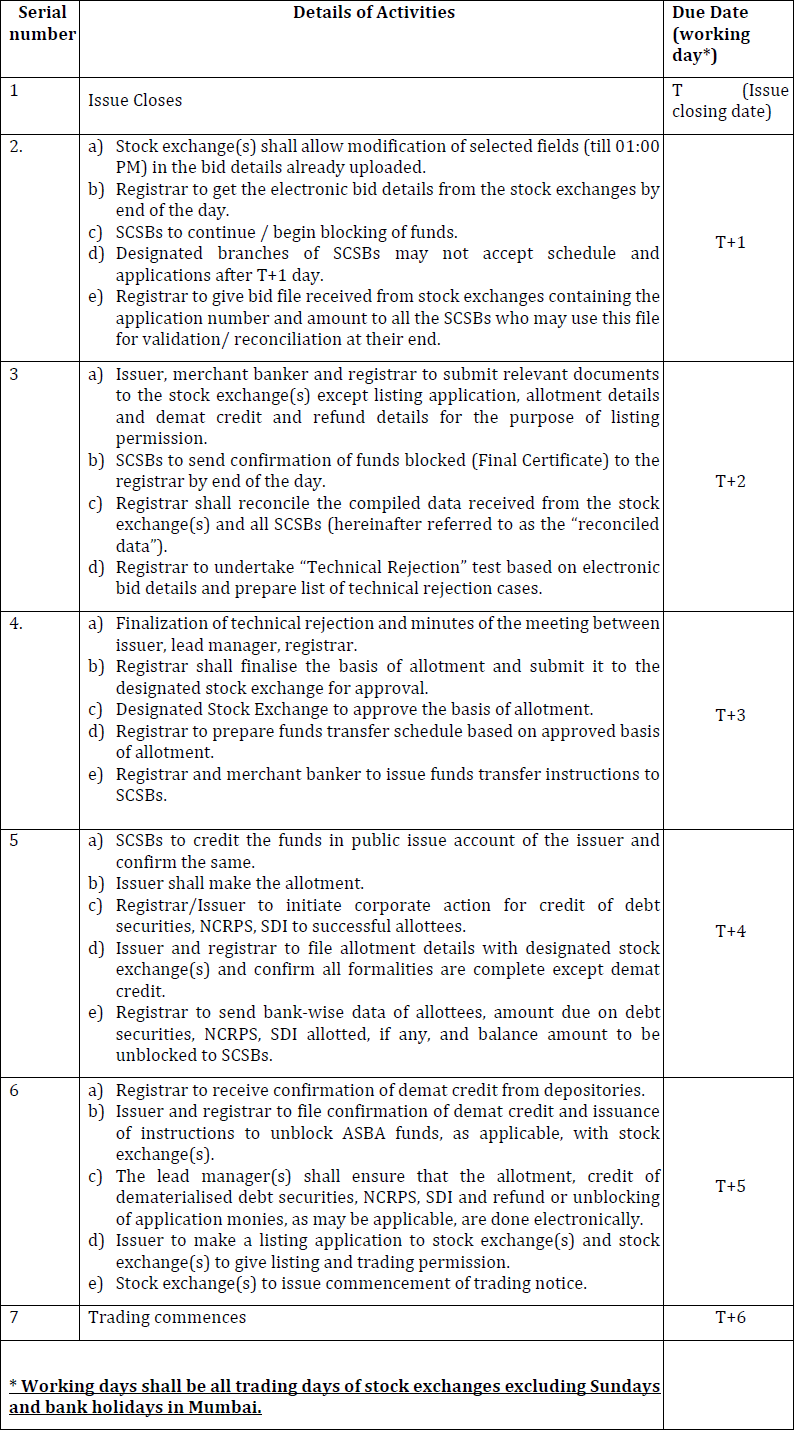 Indicative timeline schedule for various activities in public issue