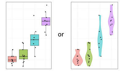 Box plot on left, violin plot on right showing same data.
