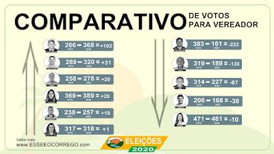 Comparativo de votos para vereador