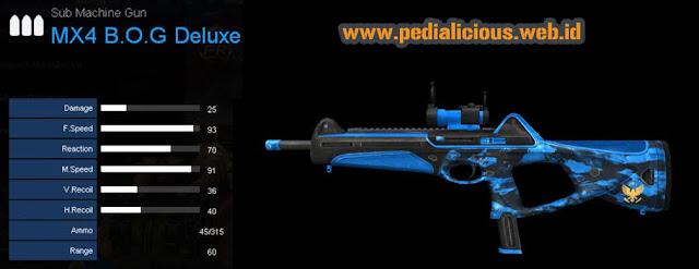 Detail Statistik MX4 B.O.G Deluxe
