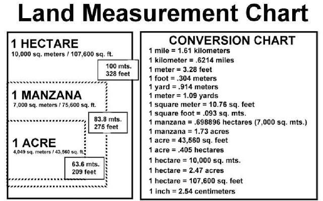 போட்டித்தேர்வுகளுக்கு கேட்கப்படும் நில அளவுகள் பற்றி தெரிந்துகொள்ளுங்கள்