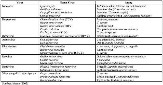 Jenis - Jenis Penyakit Viral Pada Ikan