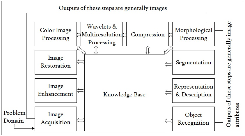 Describe the fundamental steps of digital image processing with a ...