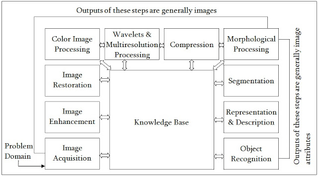 describe the fundamental steps of digital image processing with a, Wiring block