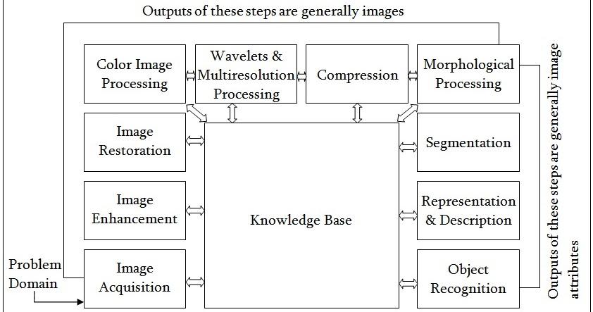 describe the fundamental steps of digital image processing with a    describe the fundamental steps of digital image processing   a neat block diagram